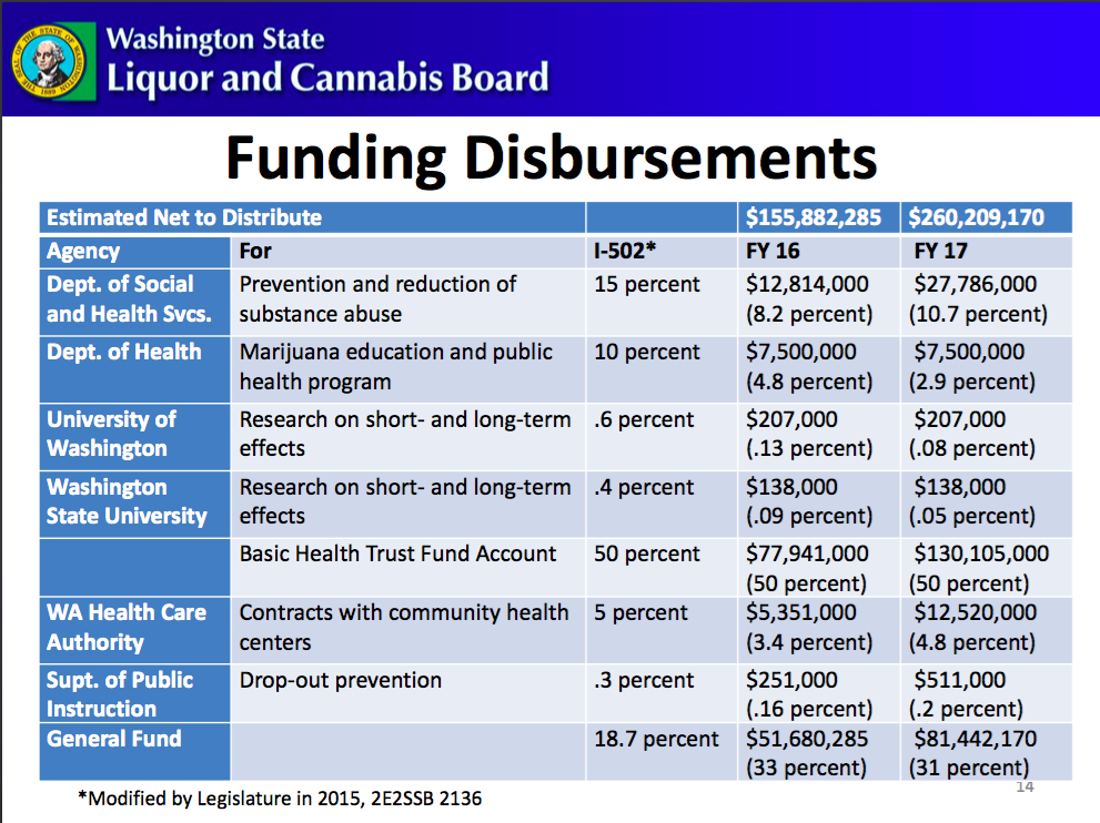 Slide from Washington State Liquor & Cannabis Board Presentation, Sept. 2016